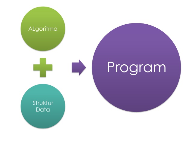 Pengenalan Struktur Data