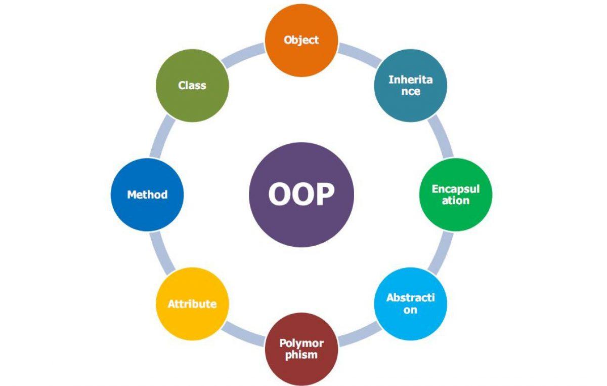 Apa itu OOP?